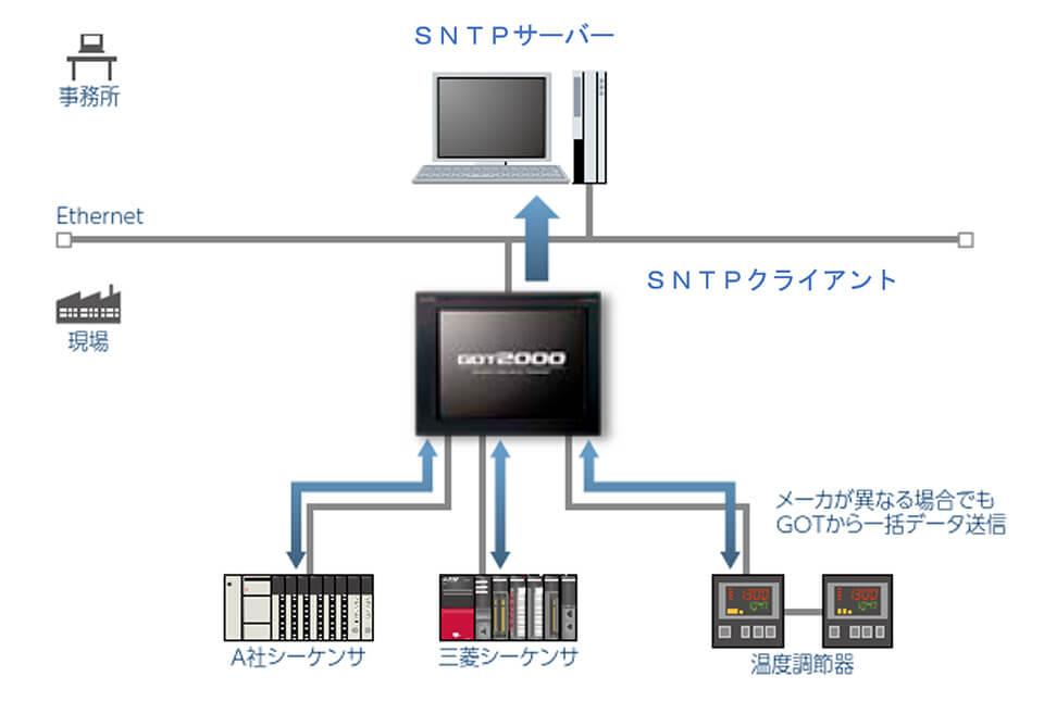 SNTPクライアント・サーバーイメージ図