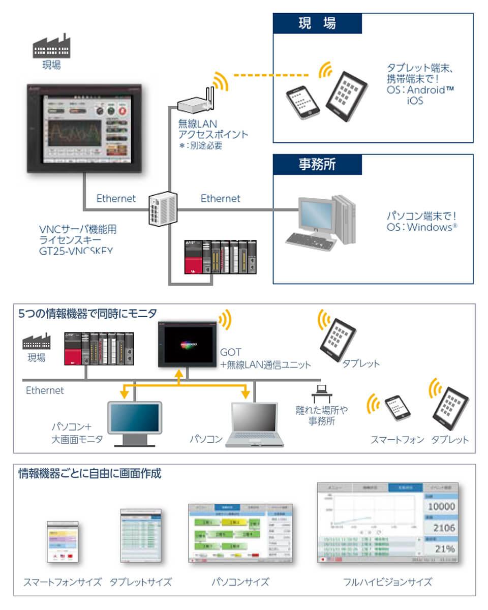 タブレット・スマートフォン ネットワークイメージ図